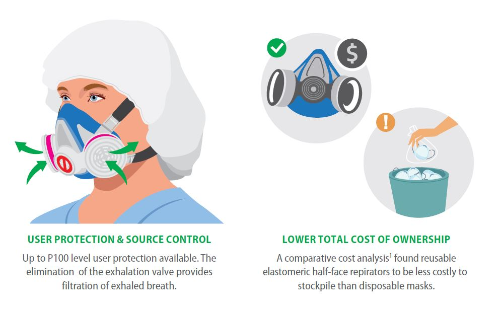 This image shows how source control works. Furthermore, it highlights how the cost of owning a MSA Advantage 290 Half-mask respirator compares to disposable solutions.