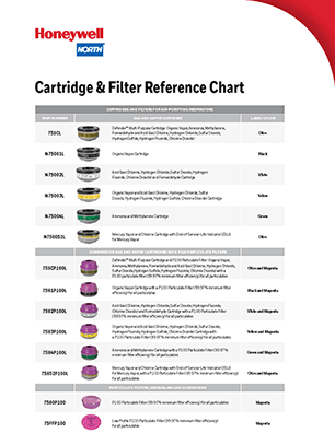 Open PDF of the Honeywell North N-Series Cartridge Filter Chart resource